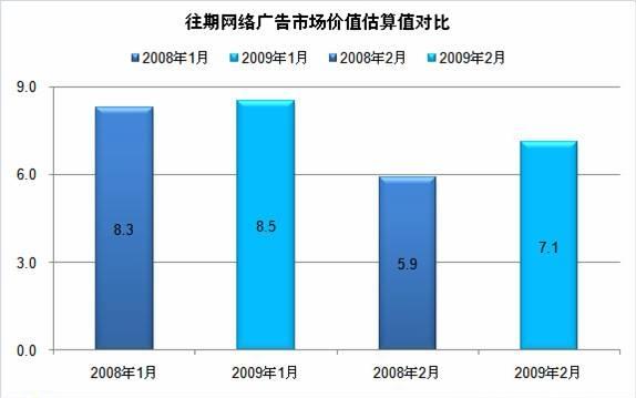 2009年2月中国境内网络广告主TOP10