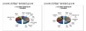 2008年与2009年2月网络广告市场行业分析对比